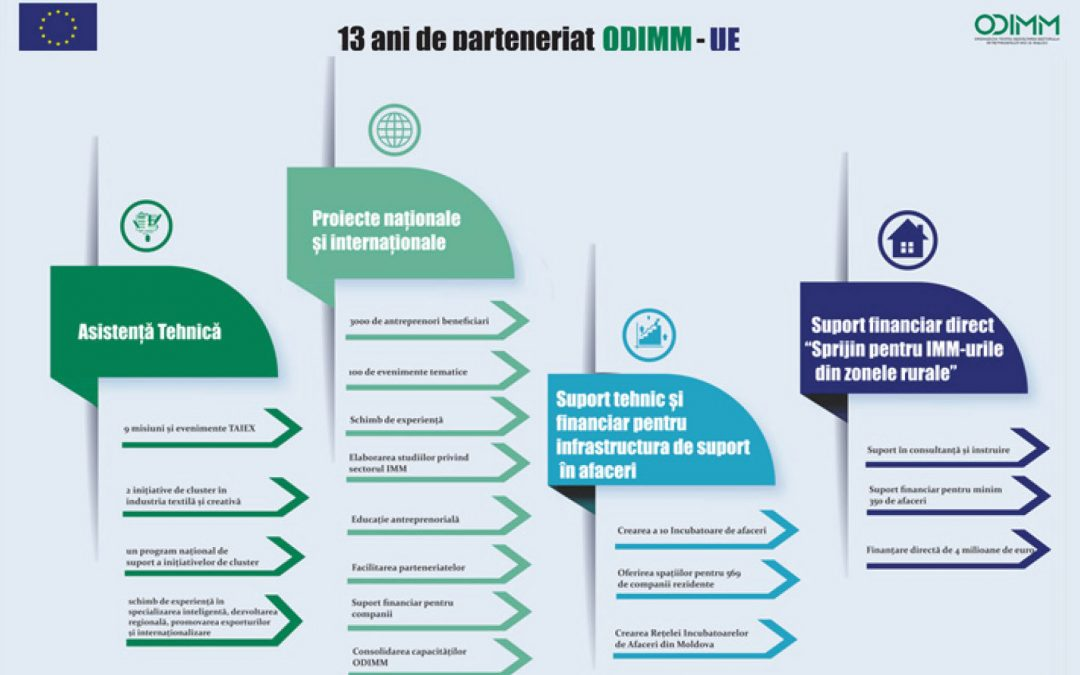 13th anniversary of ODIMM – 13 years of implementation of EU funded projects