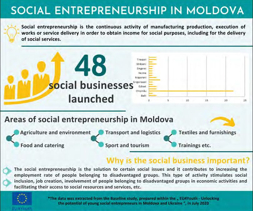 EU4YOUTH: SOCIAL ENTREPRENEURSHIP – CLOSER TO PEOPLE, NATURE, COMMUNITY